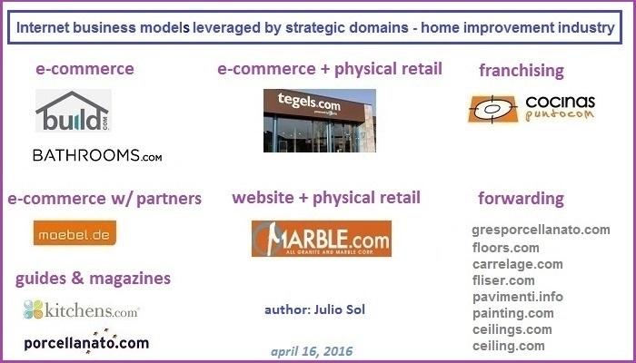 sitios web de ceramicos modelos de negocio en internet