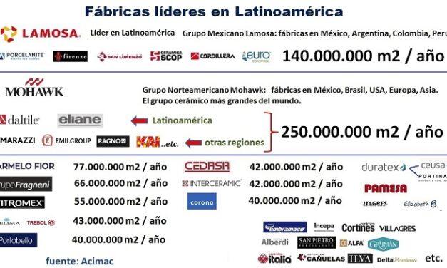 Oportunidad de la cerámica en América Latina